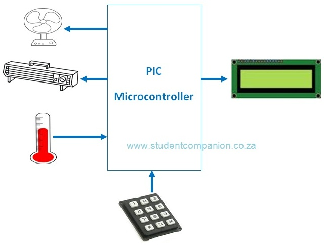 Schéma synoptiquedu contrôle automatique de la température